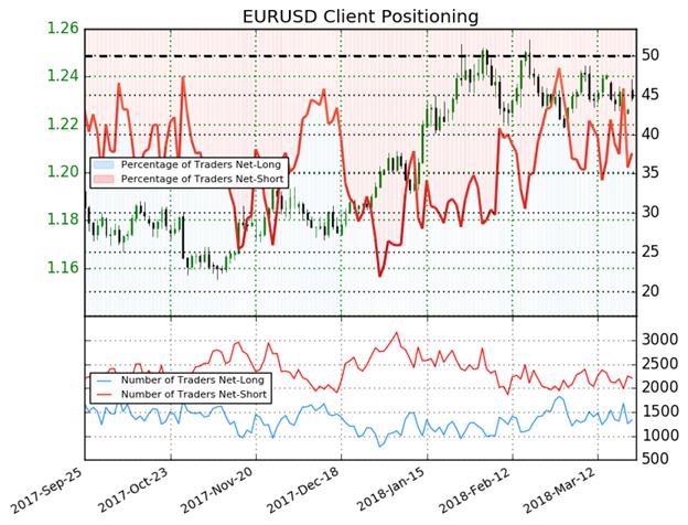 إشارة مُختلطة لاتجاه أسعار اليورو مقابل الدولار الأمريكي EUR/USD مع استمرار سيطرة المتداولين في مراكز البيع