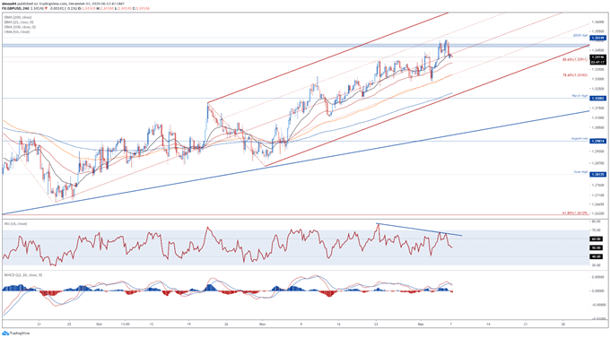 No-Deal Brexit Fears to Undermine GBP/USD