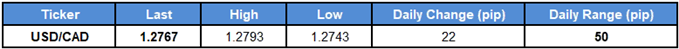 Image of daily change for USDCAD