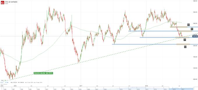 Gráfico del precio del oro. Niveles técnicos de soporte y resistencia