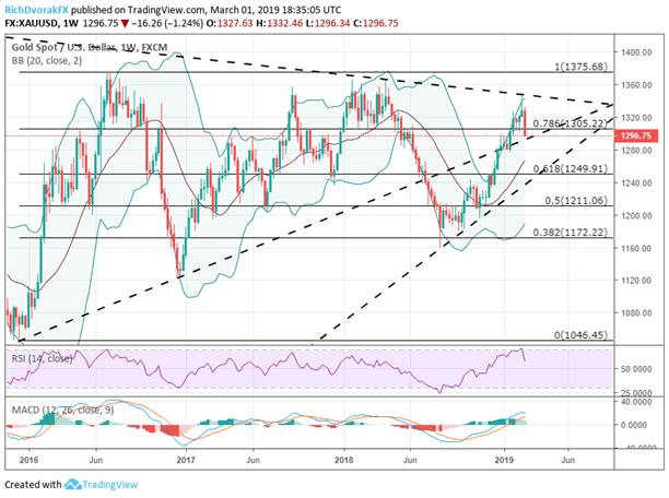 Gold Price Chart XAUUSD Technical Analysis