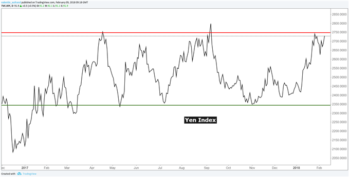 Yen Index sous résistance pluri-mensuelle