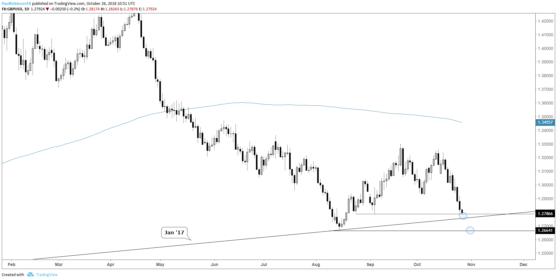 Gbp Usd Daily Chart Trend Line August Low