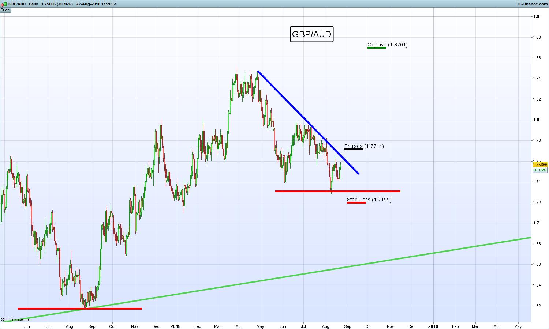 Largo GBP/AUD buscando reanudación de acción de precios al alza