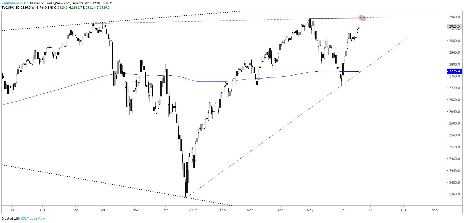 Dow Jones, S&P 500, and Nasdaq 100 Technical Outlook as
