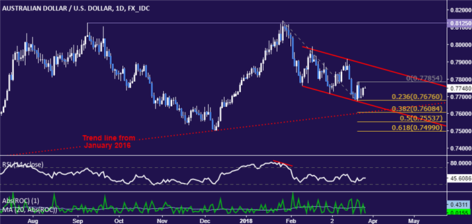 AUD/USD Technical Analysis: Near-Term Trend Still Points Lower