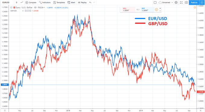 correlation between eur/usd and gbp/usd