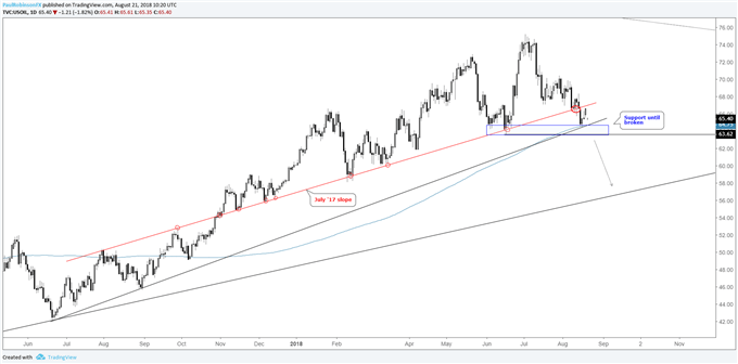 WTI crude oil daily chart, stuck between the lines
