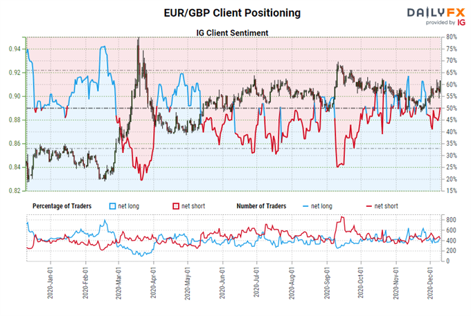 igcs, ig client sentiment index, igcs eur/gbp, eur/gbp rate chart, eur/gbp rate forecast, eur/gbp technical analysis, brexit latest, brexit talks, brexit