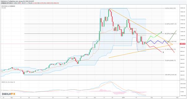 Bitcoin: CME - Future im Fokus