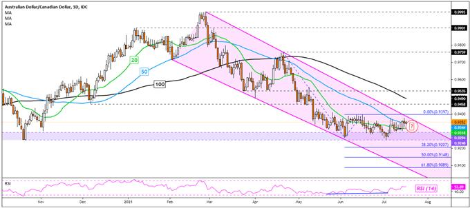 Australian Dollar Outlook Remains Bleak: AUD/USD, AUD/JPY, AUD/CAD, GBP/AUD