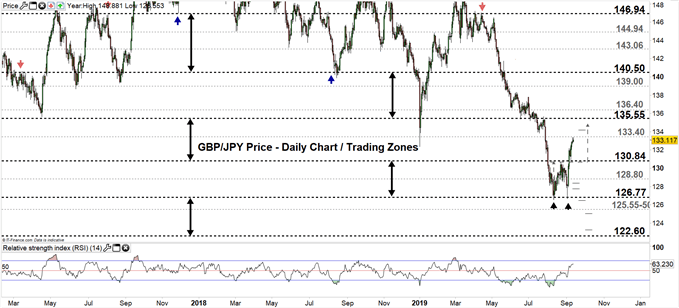 GBPJPY daily chart 12-09-19 Zoomed out