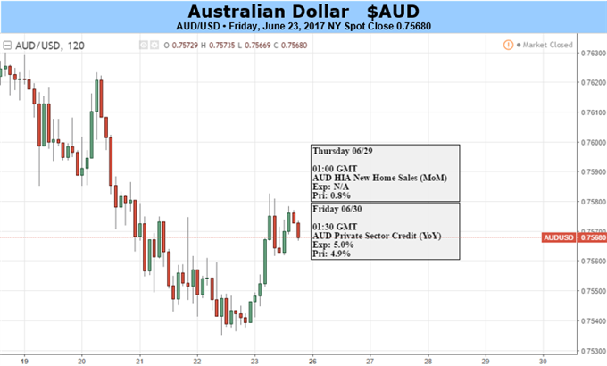 Australian Dollar May Find Path Of Least Resistance Leads It Down