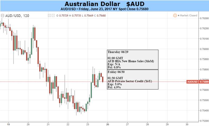 Der Weg des geringsten Widerstands könnte den Australischen Dollar nach unten führen