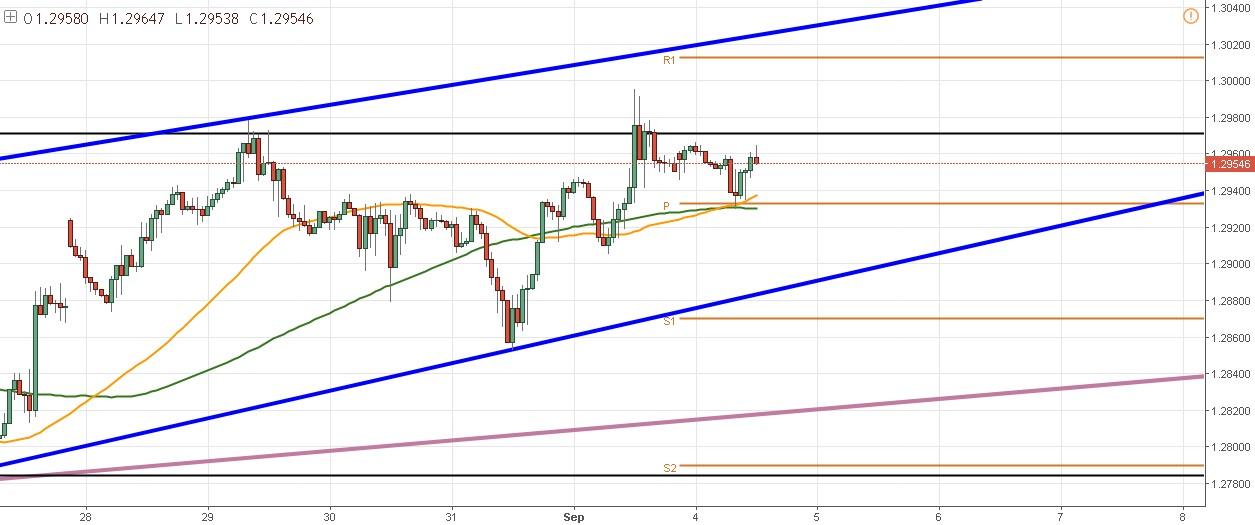 GBP/USD: trading en en rango. Los traders aprovechan la baja volatilidad