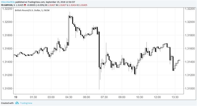 British Pound Dips after Negative Turn in Brexit Headlines