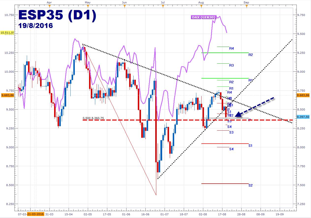 Bolsas Europeas: DAX 30 testea los 10.500 - IBEX 35 rompe triángulo al caer -1.23%.