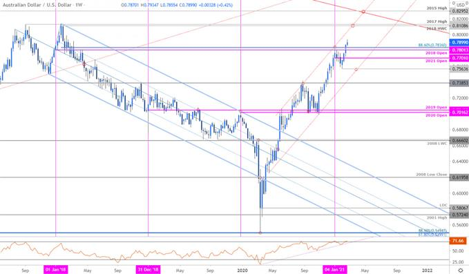 Australian Dollar Price Chart - AUD/USD Weekly - Aussie Trade Outlook - Technical Forecast
