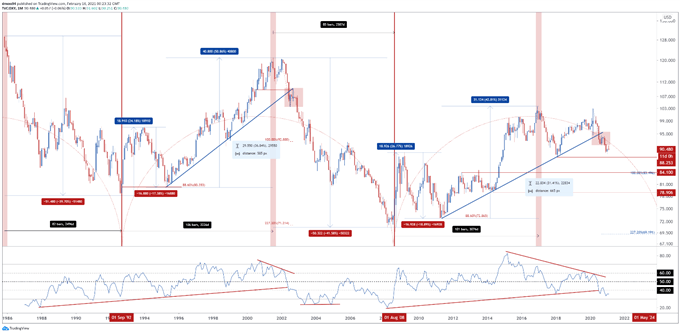 US Dollar Price Action Setups: AUD/USD, DXY, NZD/USD, USD/CAD