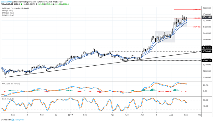 gold price, gold technical analysis, gold chart, gold price forecast, gold price chart