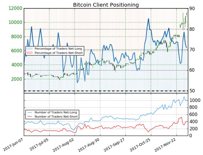 Bitcoin Trades Mixed as Positioning Shifts