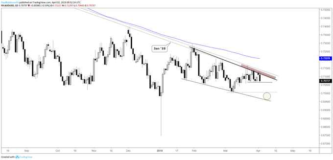 AUDUSD daily chart, t-line keeps it pointed lower