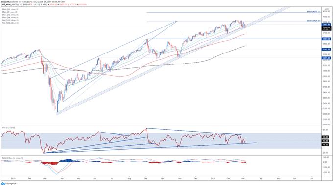 Dow Jones, S & amp; P 500, Dikkat Powell'a Dönerken Kilit Desteğin Başına Tünemiş