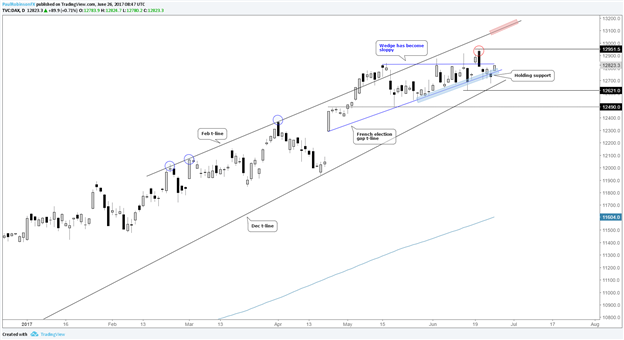 DAX Turning Higher from Key Area of Support