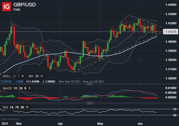GBPUSD Price Chart Pound Dollar Forecast