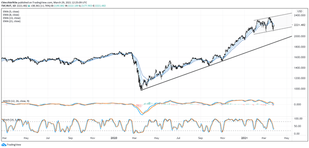 Russell 2000, Russell 2000 Technical Analysis, Daily Chart, TradingView