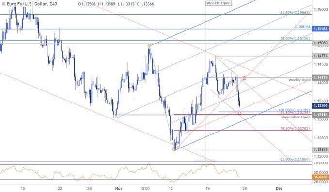 مخطط أسعار زوج العملات اليورو مقابل الدولار الأمريكي EUR/USD على مدى 240 دقيقة