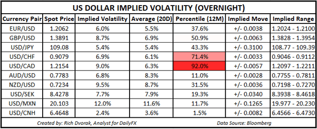 USD/CAD Volatility to Rise, Jobs Data Looms