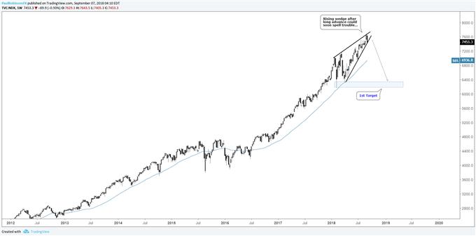 Nasdaq 100 weekly chart, rising wedge