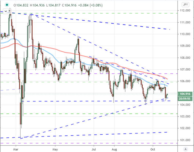 USDJPY May Be the Best Candidate for Stimulus, Traders Fade GBPUSD Rally