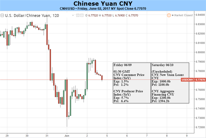 Weak Reference Rate, Falling HIBOR Could Lead to Pullback in Yuan