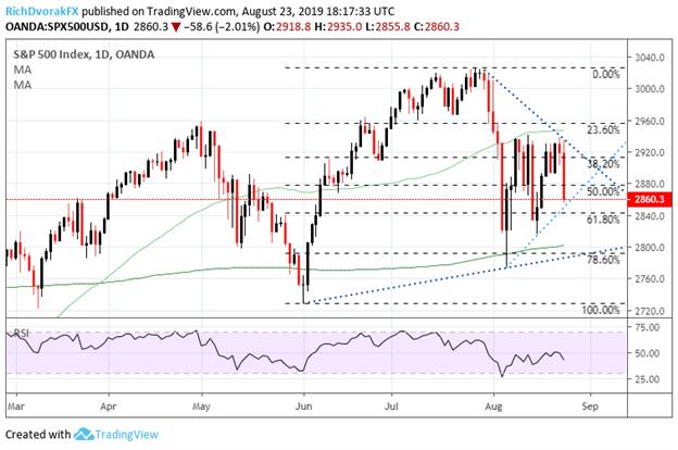 S&P 500 Index Price Chart Technical Analysis