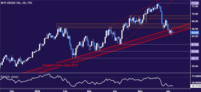Gold Prices Pressured Lower, Crude Oil May Fall Before G7 Summit - Forex Namibia