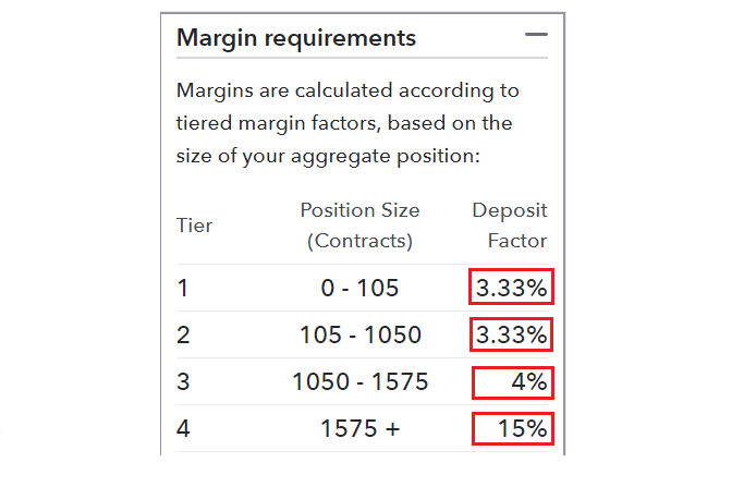 Forex margin requirements calculator watch simple forex strategy pdf