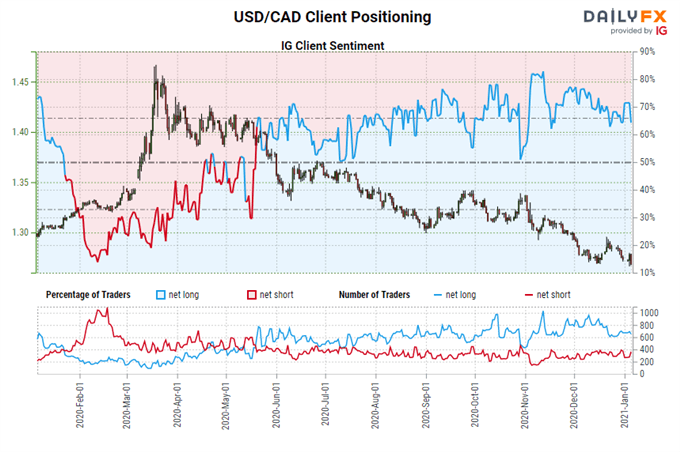 Mexican Peso Forecast: Coiling, Awaiting Next Downside Move - Levels for USD/MXN Rate
