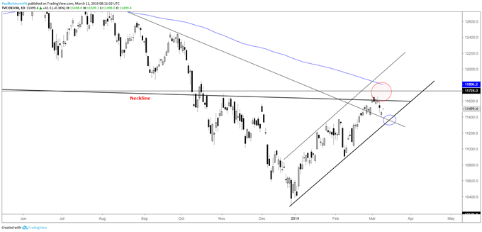 DAX daily chart, lower from neckline, trend support up next