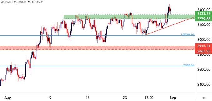ETHUSD ETH/USD Four Hour Price Chart