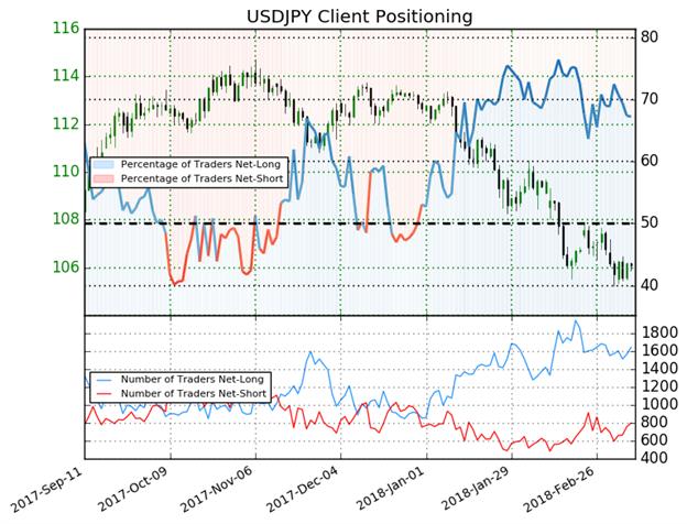 انخفاض مراكز الشراء أدنى 70 يعطي إشارة مُحتملة لارتداد أسعار الدولار الأمريكي مقابل الين الياباني USD/JPY للأعلى