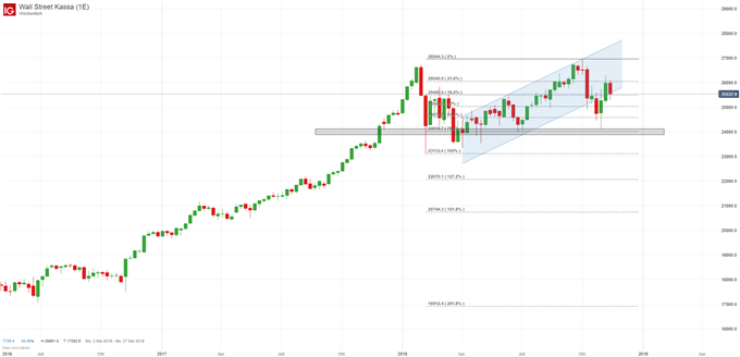Dow Jones Chartanalyse auf Wochenbasis