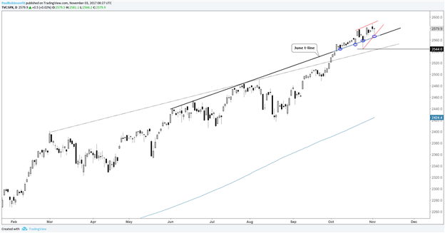 S&P 500 Analysis for Short-term Traders: Possible Pattern Set-up