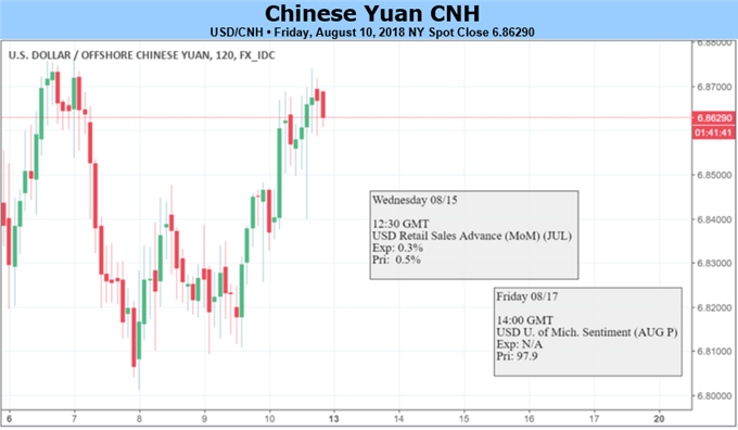 Yuan May Consolidate on PBOC's Guidance, Petro-Yuan Arbitrage Emerges