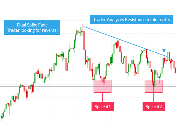 Trading Double-Spikes (Price Action)