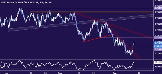 AUD/USD Technical Analysis: Trend Bias Still Bearish After Rebound