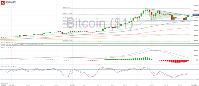 BTC/USD Price Forecast: Bitcoin Looking Vulnerable Before Elon Musk Stepped In