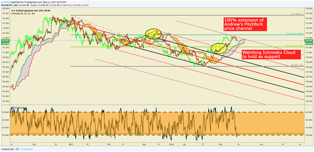 USD/JPY Technical Analysis: Stretched Momentum Meets Weaker US Data