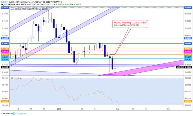 USD/NOK Trading Outlook: Short Term Bearish, Long Term Bullish